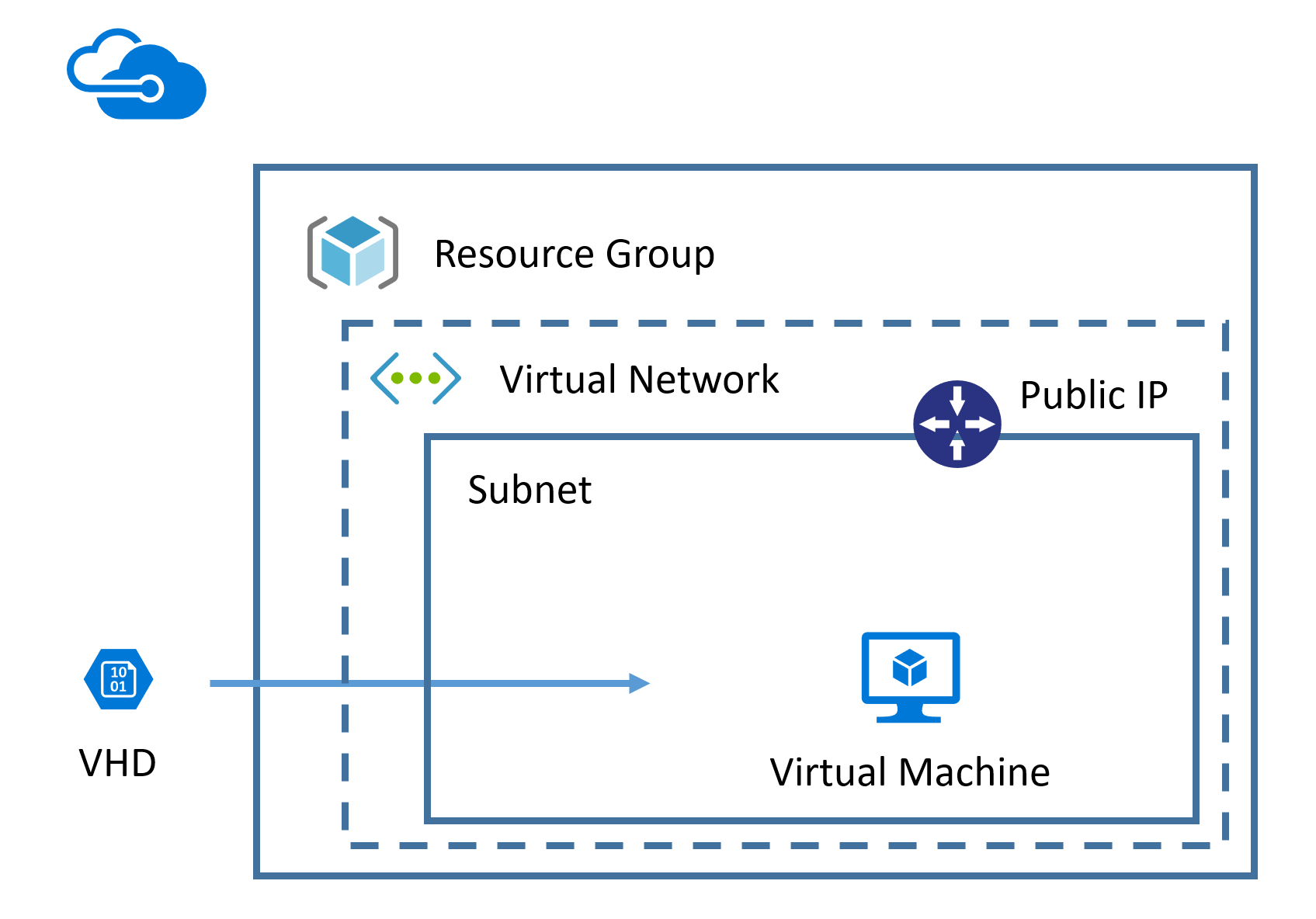 KNIME Server on Azure Marketplace