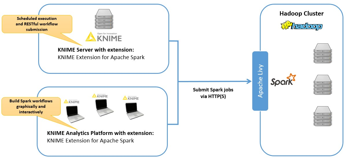 KNIME Extension for Apache Spark Installation Guide