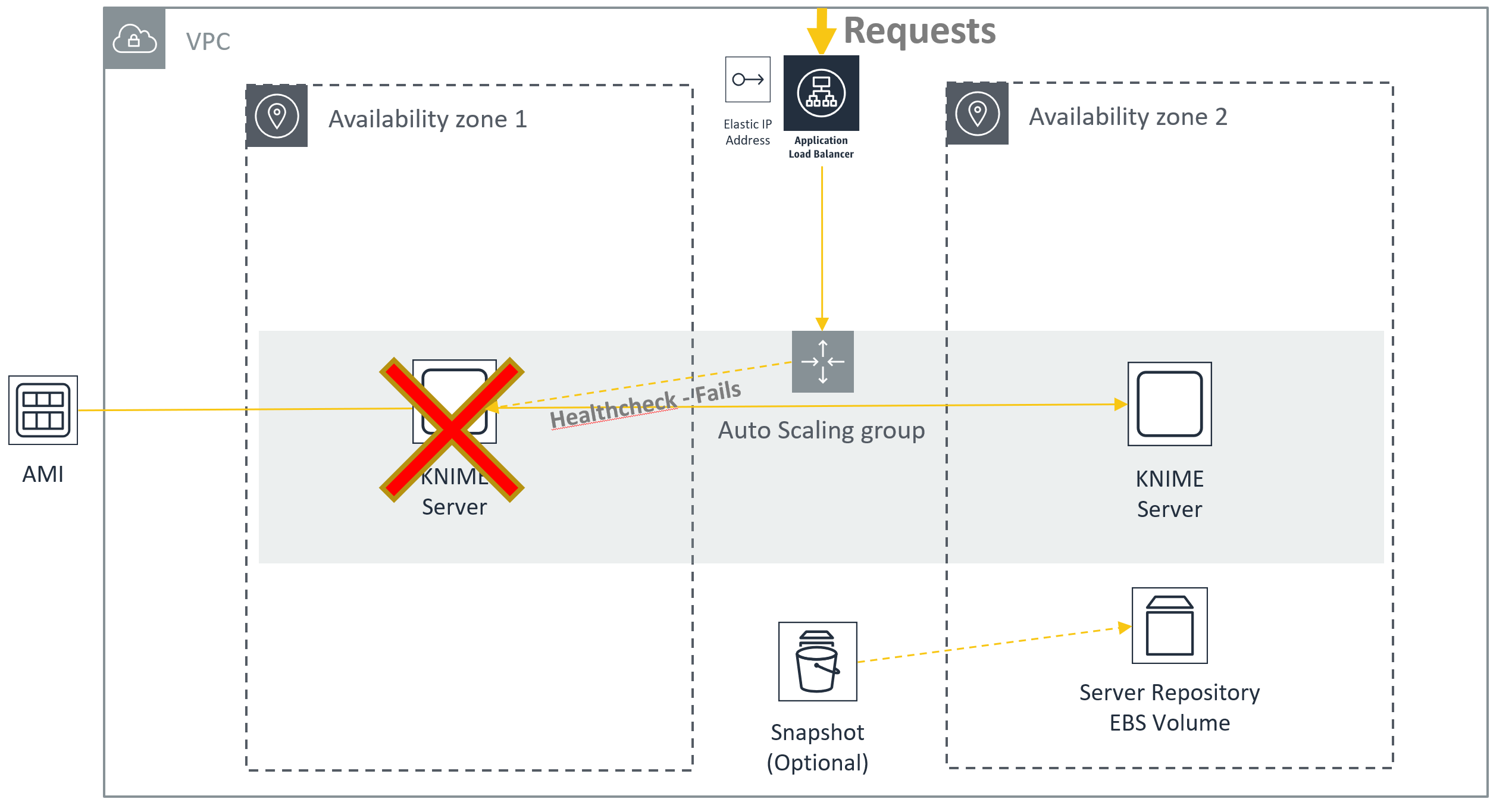KNIME Server on AWS Marketplace
