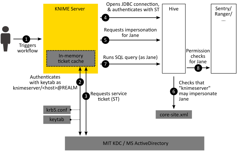 Secured Cluster Connection Guide for KNIME Server