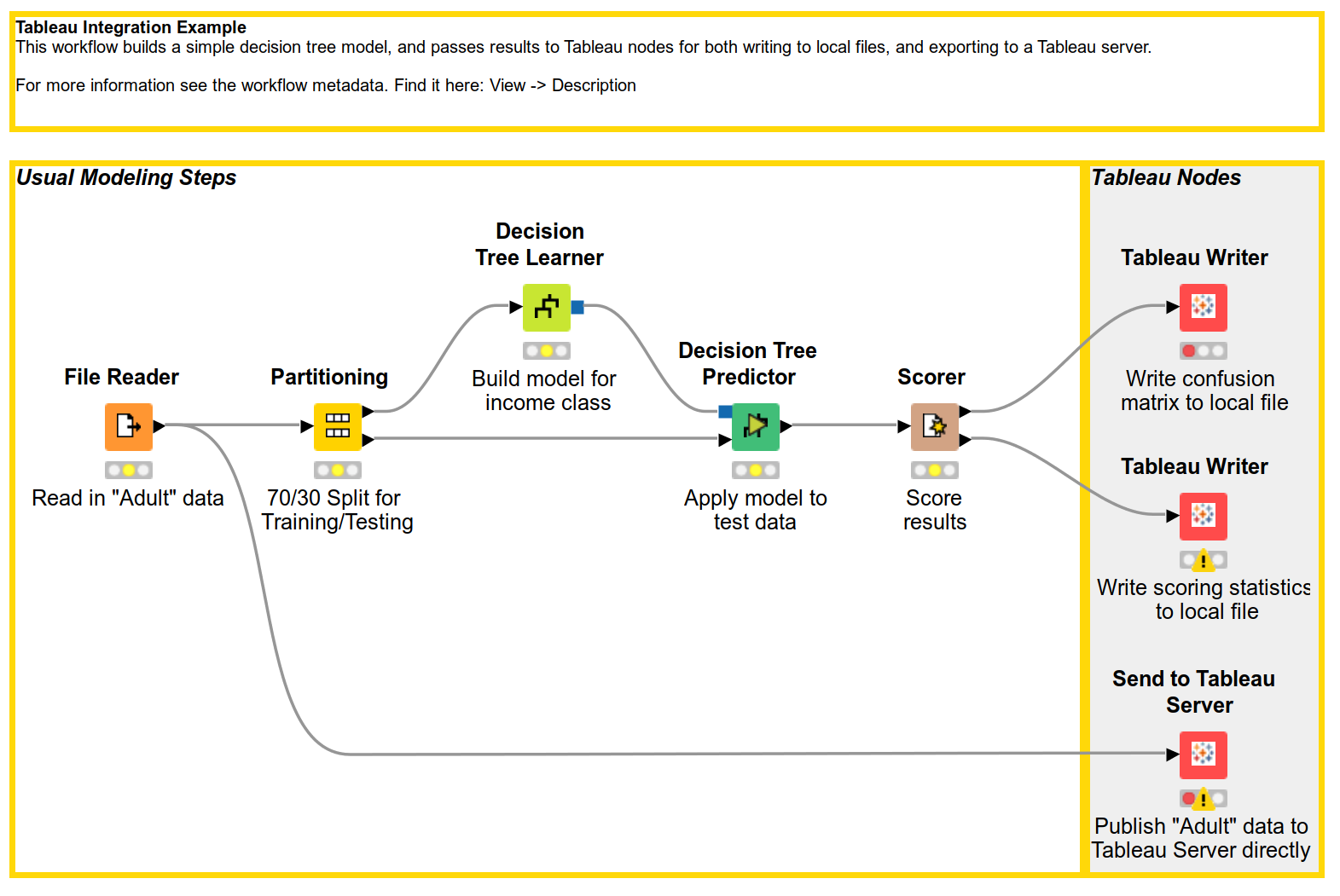 KNIME Tableau Integration User Guide